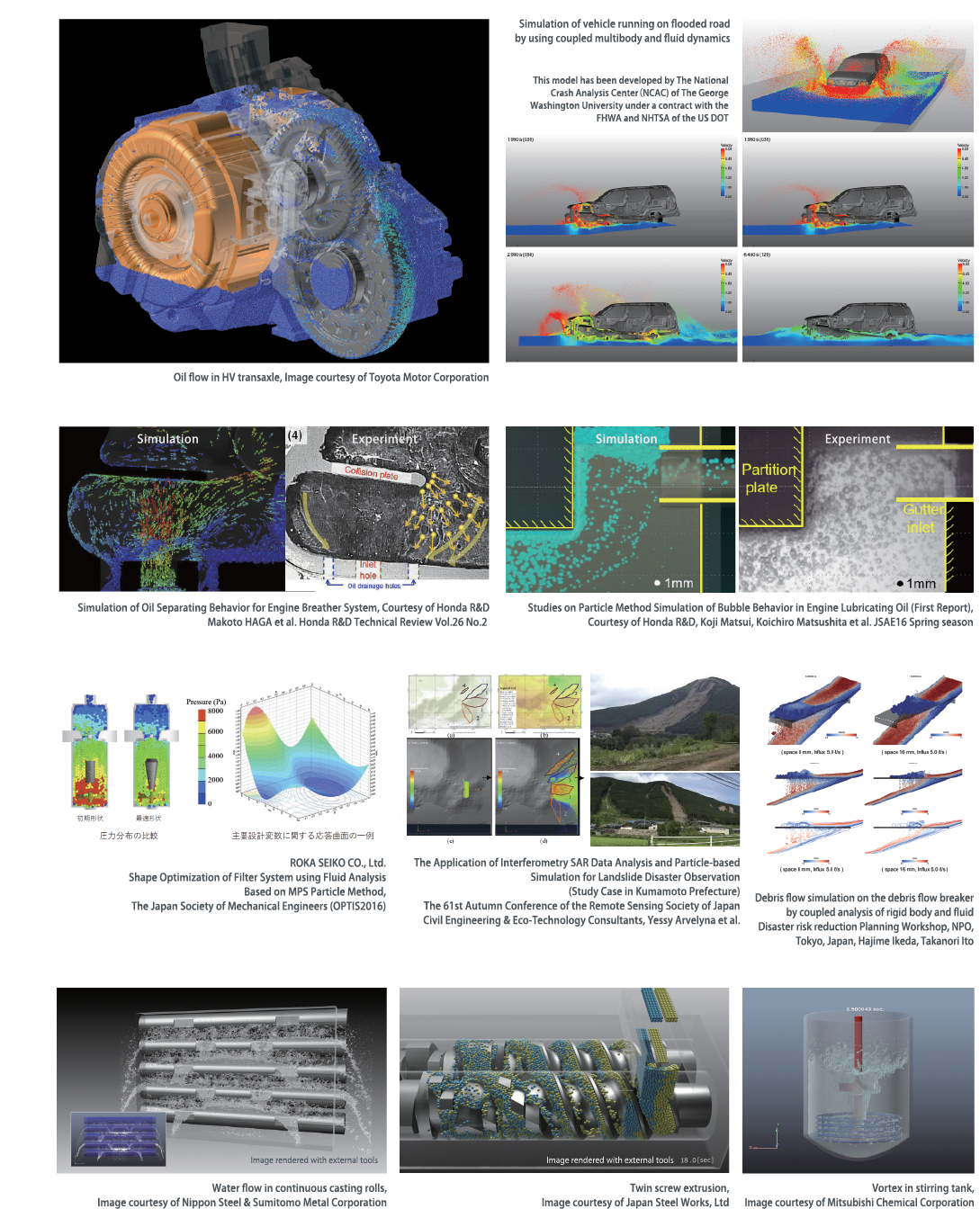 Meshless CFD Software - Particleworks