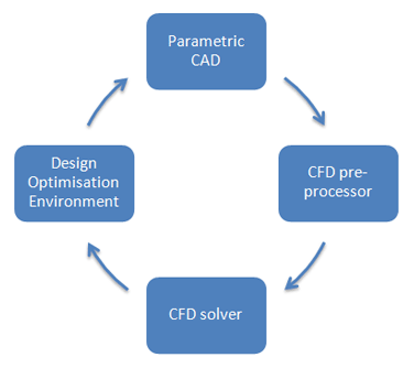 CAD in the loop approach to design shape optimisation for CFD