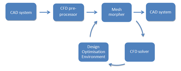 Mesh morpher in the loop approach to design shape optimisation for CFD